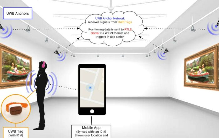 Precise Indoor Positioning is finally here thanks to Ultra-wideband RTLS