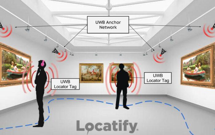 UWB Ultrawideband RTLS