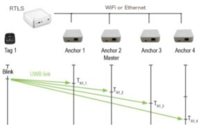 UWB Ultrawideband Time-Difference-Of-Arrival using RTLS server