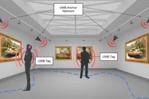 UWB Ultrawideband Indoor positioning museum guide