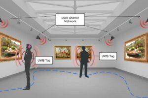 UWB Ultrawideband Indoor Positioning sytem